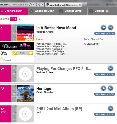"Other] 2NE1's 2nd Mini Album Ranks #4 on Billboard's ""World"